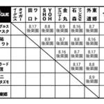 【新日本プロレス】ジュニアタッグリーグの出場チーム発表! サプライズ枠は外道& 東郷組!