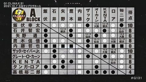 飯伏がザックと並んでAブロック首位に & 今回のG1で株を上げた選手【10.7広島】